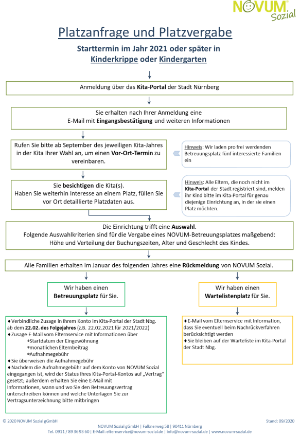platzanfrager-schema